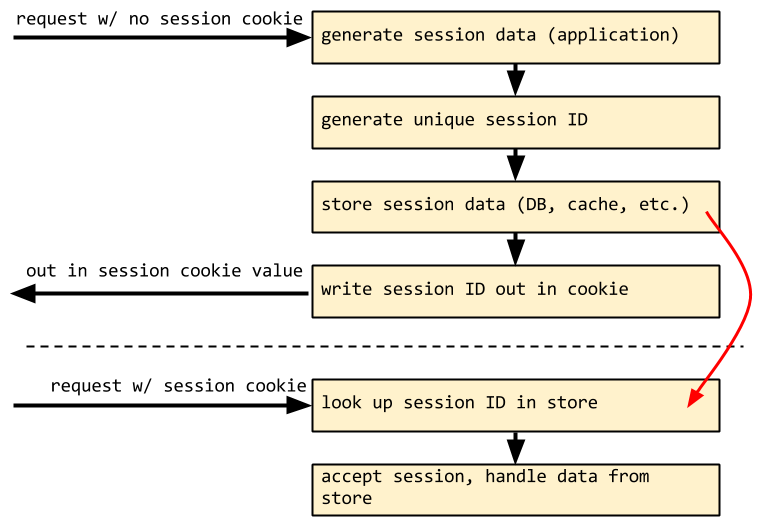 server-side sessions workflow