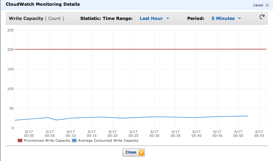 cloudwatch with bad throughput